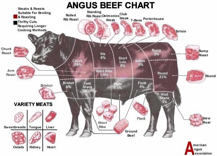 Angus_Beef_Chart.44190849_std